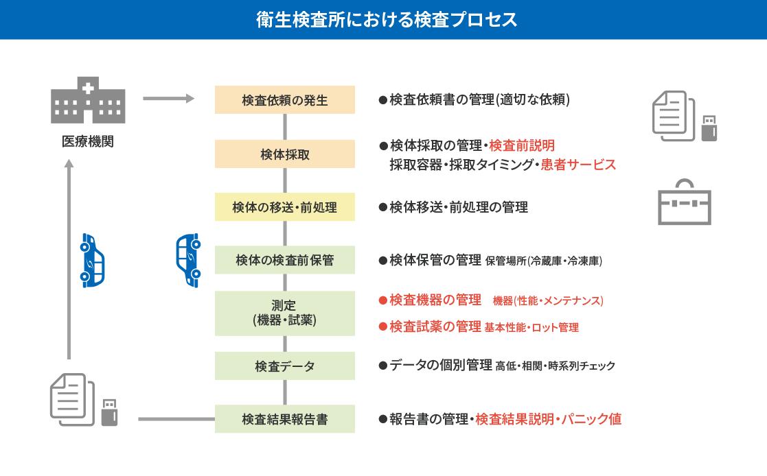 衛生検査所における検査プロセス